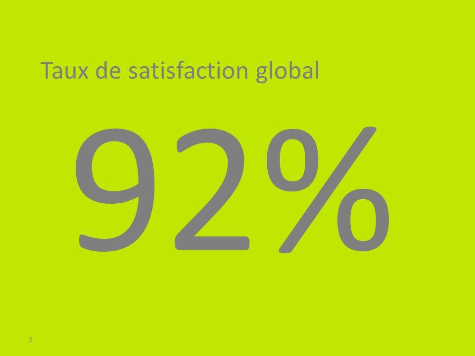 4 Top 3 des critères de satisfaction Compétence de léquipe Accueil Ecoute & Solutions proposées