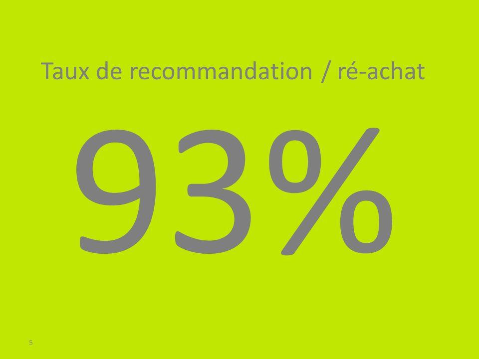 5 93% Taux de recommandation / ré-achat