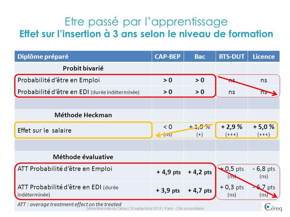Etre passé par lapprentissage Effet sur linsertion à 3 ans selon le niveau de formation Diplôme préparé CAP-BEPBacBTS-DUTLicence Probit bivarié Probabilité dêtre en Emploi > 0 ns Probabilité dêtre en EDI (durée indéterminée) > 0 ns Méthode Heckman Effet sur le salaire < 0 (ns) + 1,9 % (+) + 2,9 % (+++) + 5,0 % (+++) Méthode évaluative ATT Probabilité dêtre en Emploi + 4,9 pts + 4,2 pts + 0,5 pts (ns) - 6,8 pts (ns) ATT Probabilité dêtre en EDI (durée indéterminée) + 3,9 pts + 4,7 pts + 0,3 pts (ns) - 6,7 pts (ns) ATT : average treatment effect on the treated 3ème Biennale du Céreq | 19 septembre 2013 | Paris - Cité universitaire