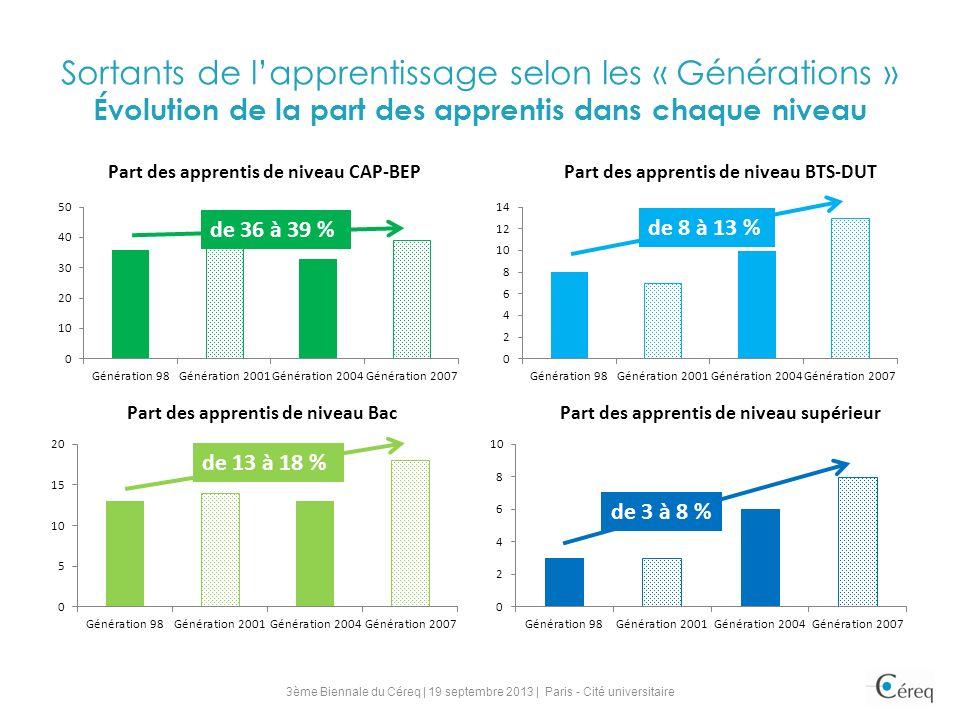 Sortants de lapprentissage selon les « Générations » Évolution de la part des apprentis dans chaque niveau de 8 à 13 % de 36 à 39 % de 13 à 18 % de 3 à 8 % 3ème Biennale du Céreq | 19 septembre 2013 | Paris - Cité universitaire