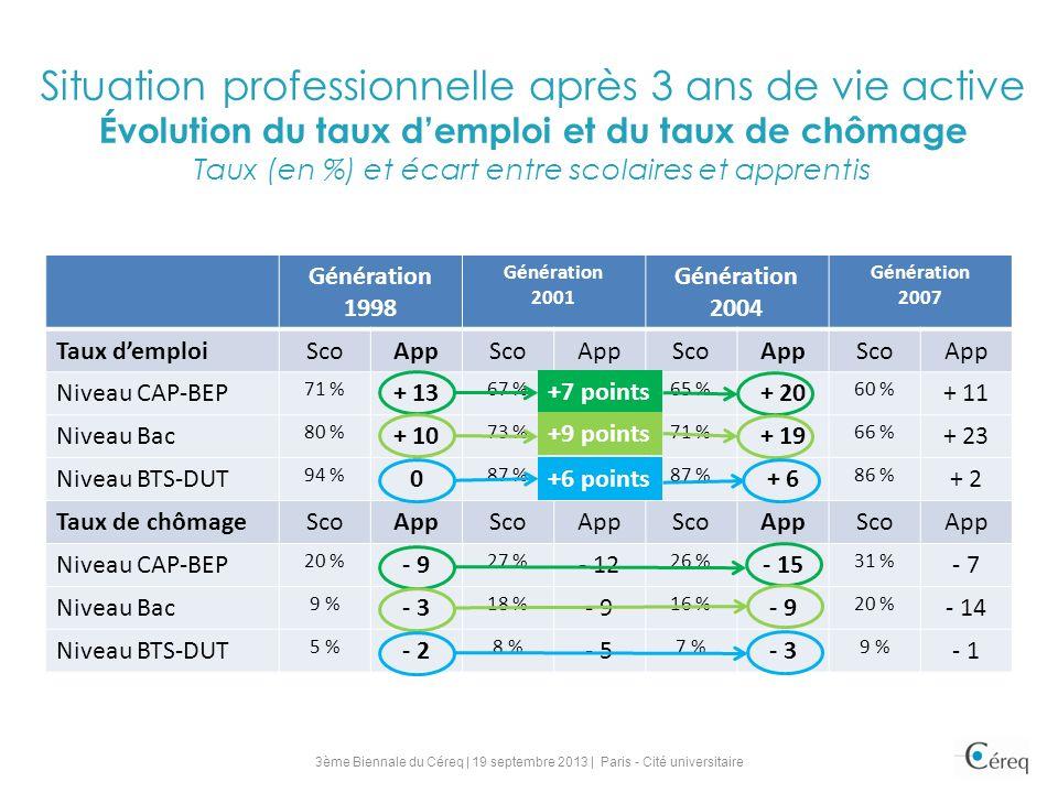 Situation professionnelle après 3 ans de vie active Évolution du taux demploi et du taux de chômage Taux (en %) et écart entre scolaires et apprentis Génération 1998 Génération 2001 Génération 2004 Génération 2007 Taux demploiScoAppScoAppScoAppScoApp Niveau CAP-BEP 71 % + 13 67 % + 14 65 % + 20 60 % + 11 Niveau Bac 80 % + 10 73 % + 16 71 % + 19 66 % + 23 Niveau BTS-DUT 94 % 0 87 % + 7 87 % + 6 86 % + 2 Taux de chômageScoAppScoAppScoAppScoApp Niveau CAP-BEP 20 % - 9 27 % - 12 26 % - 15 31 % - 7 Niveau Bac 9 % - 3 18 % - 9 16 % - 9 20 % - 14 Niveau BTS-DUT 5 % - 2 8 % - 5 7 % - 3 9 % - 1 +7 points +9 points +6 points 3ème Biennale du Céreq | 19 septembre 2013 | Paris - Cité universitaire