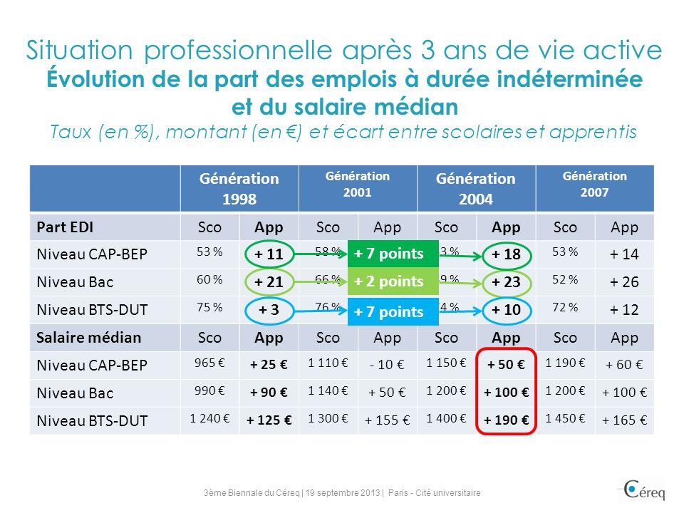 Situation professionnelle après 3 ans de vie active Évolution de la part des emplois à durée indéterminée et du salaire médian Taux (en %), montant (en ) et écart entre scolaires et apprentis Génération 1998 Génération 2001 Génération 2004 Génération 2007 Part EDIScoAppScoAppScoAppScoApp Niveau CAP-BEP 53 % + 11 58 % + 14 53 % + 18 53 % + 14 Niveau Bac 60 % + 21 66 % + 19 59 % + 23 52 % + 26 Niveau BTS-DUT 75 % + 3 76 % + 5 74 % + 10 72 % + 12 Salaire médianScoAppScoAppScoAppScoApp Niveau CAP-BEP 965 + 25 1 110 - 10 1 150 + 50 1 190 + 60 Niveau Bac 990 + 90 1 140 + 50 1 200 + 100 1 200 + 100 Niveau BTS-DUT 1 240 + 125 1 300 + 155 1 400 + 190 1 450 + 165 + 2 points + 7 points 3ème Biennale du Céreq | 19 septembre 2013 | Paris - Cité universitaire