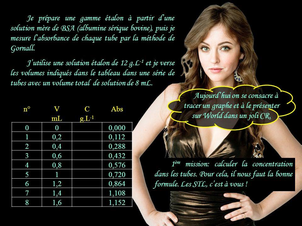 Ci.Vi = Cf.Vf Cf = Ci x Vi / Vf n°VCAbs mLg.L -1 000,000 10,20,112 20,40,288 30,60,432 40,80,576 510,720 61,20,864 71,41,108 81,61,152 1 ère mission: calculer la concentration dans les tubes.