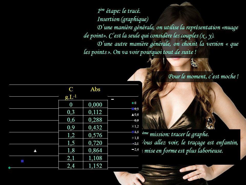 n°VCAbs mLg.L -1 0000,000 10,20,30,112 20,40,60,288 30,60,90,432 40,81,20,576 511,50,720 61,21,80,864 71,42,11,108 81,62,41,152 2 ème mission: tracer le graphe.