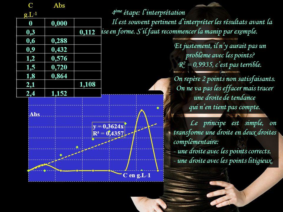 4 ème étape: linterprétation Il est souvent pertinent dinterpréter les résultats avant la mise en forme.