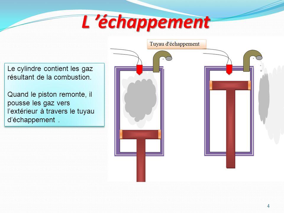3 Lexplosion dans le cylindre Lélectricité dans la bougie provoque une étincelle. Celle-ci enflamme lessence qui déclenche une explosion. Lexplosion p