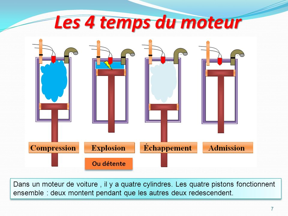 6 La compression On bouche larrivée dessence. Quand le piston remonte il comprime le mélange air- essence qui sera plus facile à faire exploser. On re