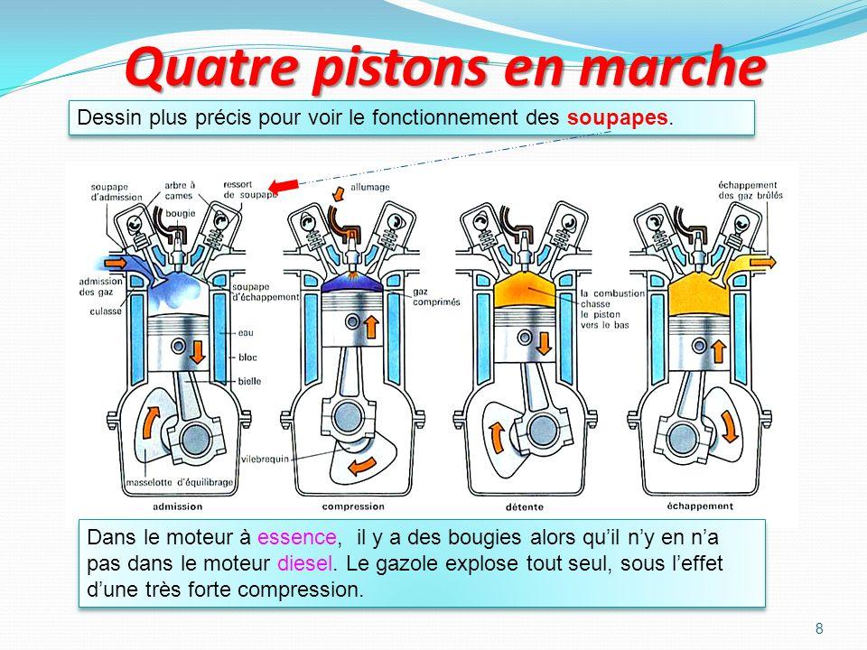 7 Les 4 temps du moteur Ou détente Dans un moteur de voiture, il y a quatre cylindres. Les quatre pistons fonctionnent ensemble : deux montent pendant