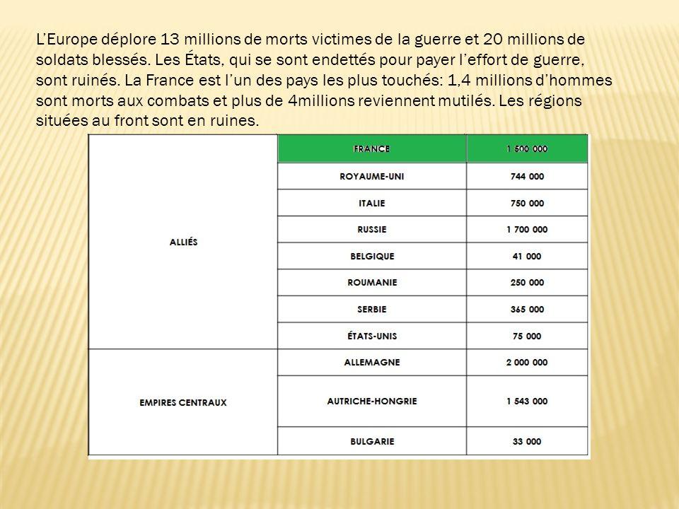 LEurope déplore 13 millions de morts victimes de la guerre et 20 millions de soldats blessés.