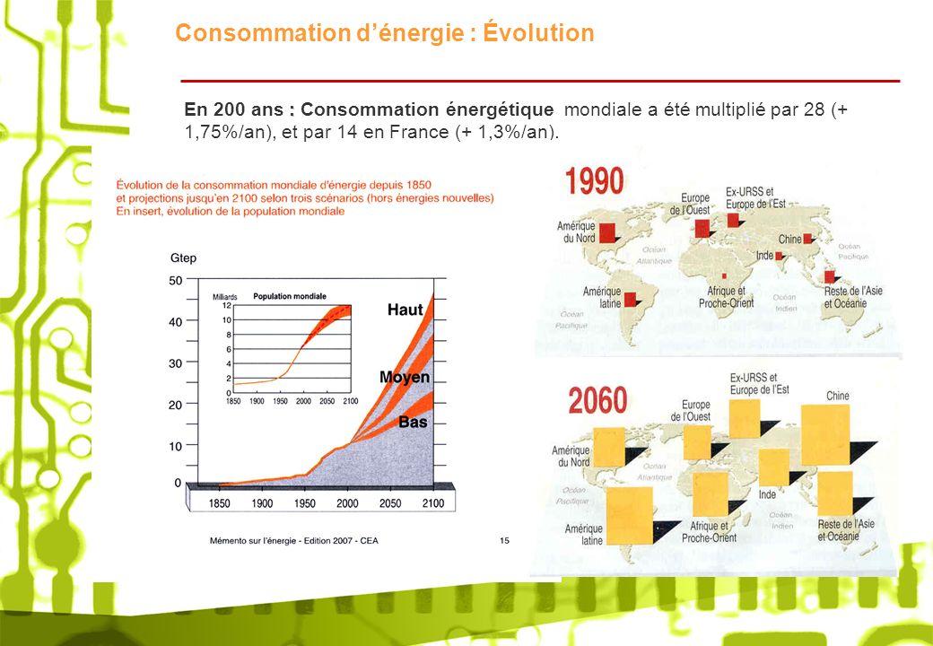 Consommation dénergie : Évolution : En 200 ans : Consommation énergétique mondiale a été multiplié par 28 (+ 1,75%/an), et par 14 en France (+ 1,3%/an