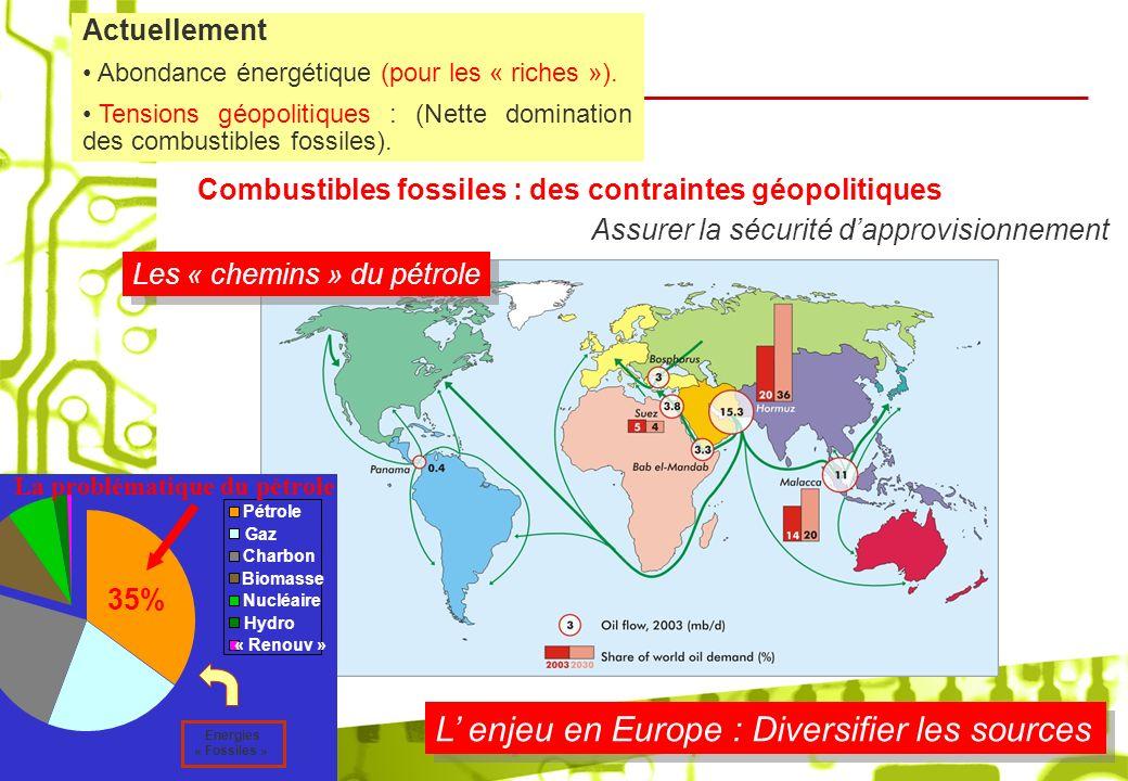 Combustibles fossiles : des contraintes géopolitiques Assurer la sécurité dapprovisionnement L enjeu en Europe : Diversifier les sources Pétrole Gaz C