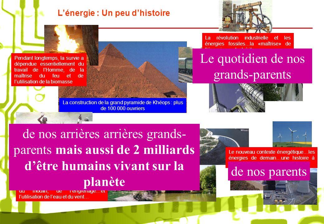 La construction de la grand pyramide de Khéops : plus de 100 000 ouvriers Pendant longtemps, la survie a dépendue essentiellement du travail de lHomme