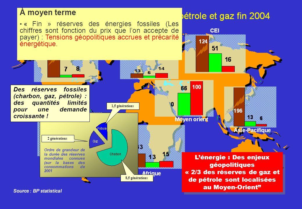 Ordre de grandeur de la durée des réserves mondiales connues (sur la bases des consommations de 2001 1,5 générations 8,5 générations 2 générations Des