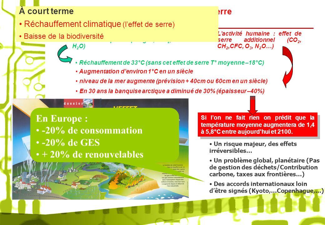 Réchauffement climatique : Leffet de serre Les gaz présents naturellement dans latmosphère (nuages, CO 2, H 2 O) Lactivité humaine : effet de serre ad
