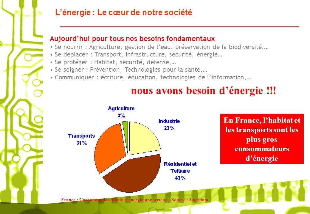 Lénergie : Le cœur de notre société France : Consommation finale dénergie par secteur : Source : Enerdata Aujourdhui pour tous nos besoins fondamentau