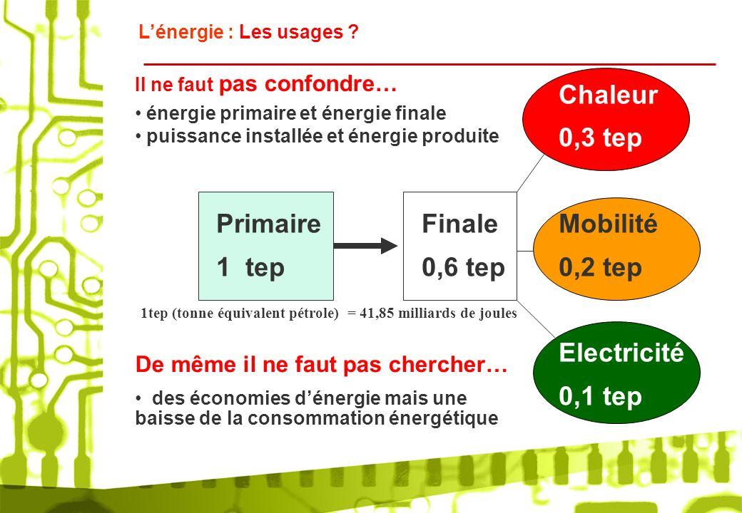 1tep (tonne équivalent pétrole) = 41,85 milliards de joules Lénergie : Les usages ? Il ne faut pas confondre… énergie primaire et énergie finale Chale