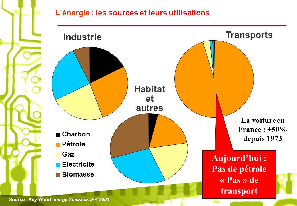 Charbon Pétrole Gaz Electricité Biomasse Industrie Transports Habitat et autres Source : Key World energy Statistics IEA 2003 Aujourdhui : Pas de pétr