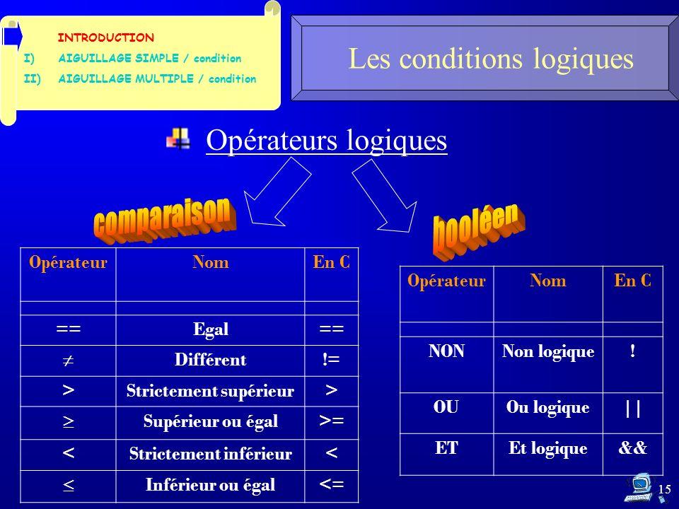 15 Les conditions logiques INTRODUCTION I)AIGUILLAGE SIMPLE / condition II)AIGUILLAGE MULTIPLE / condition OpérateurNomEn C ==Egal== Différent!= >Strictement supérieur> Supérieur ou égal>= <Strictement inférieur< Inférieur ou égal<= Opérateurs logiques OpérateurNomEn C NONNon logique.