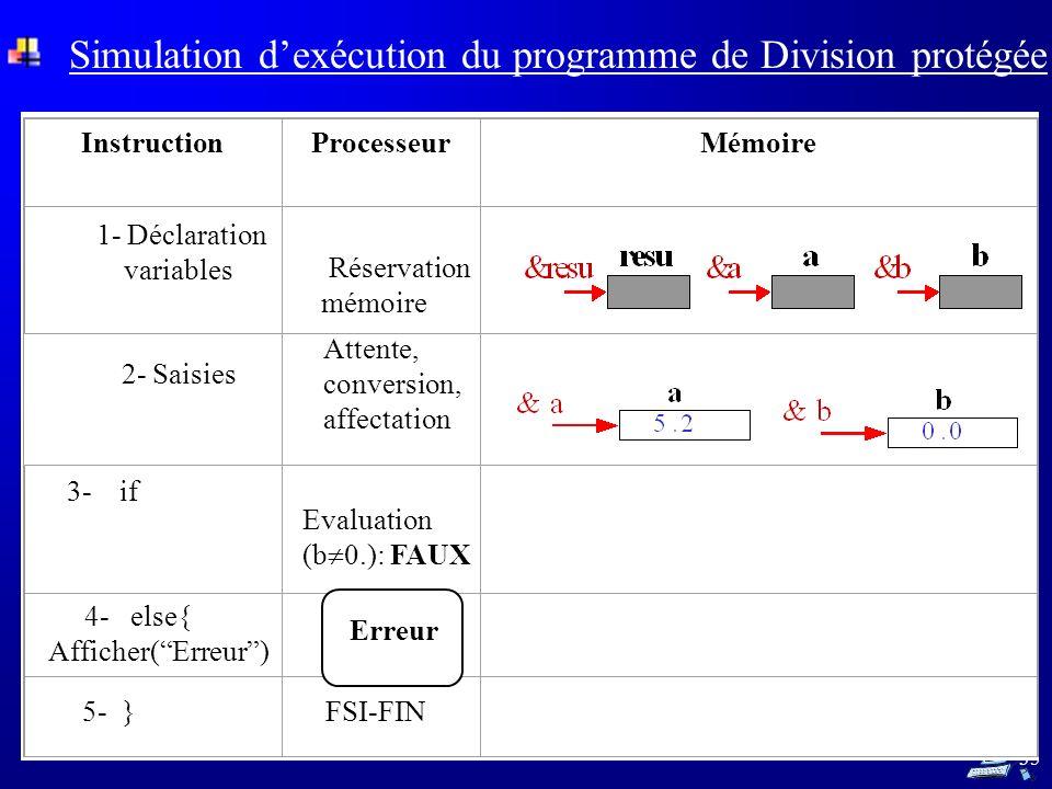 35 1- Déclaration variables Réservation mémoire 2- Saisies Attente, conversion, affectation 3- if Evaluation (b 0.): FAUX 5- } FSI-FIN InstructionProcesseurMémoire 4- else{ Afficher(Erreur) Erreur Simulation dexécution du programme de Division protégée
