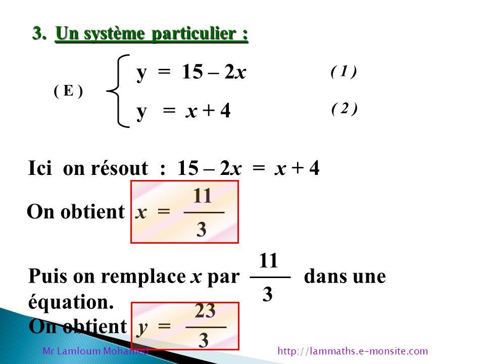 3. Un système particulier : y = 15 – 2x y = x + 4 ( E ) ( 1 ) ( 2 ) Ici on résout : 15 – 2x = x + 4 On obtient x = 11 3 Puis on remplace x par dans un