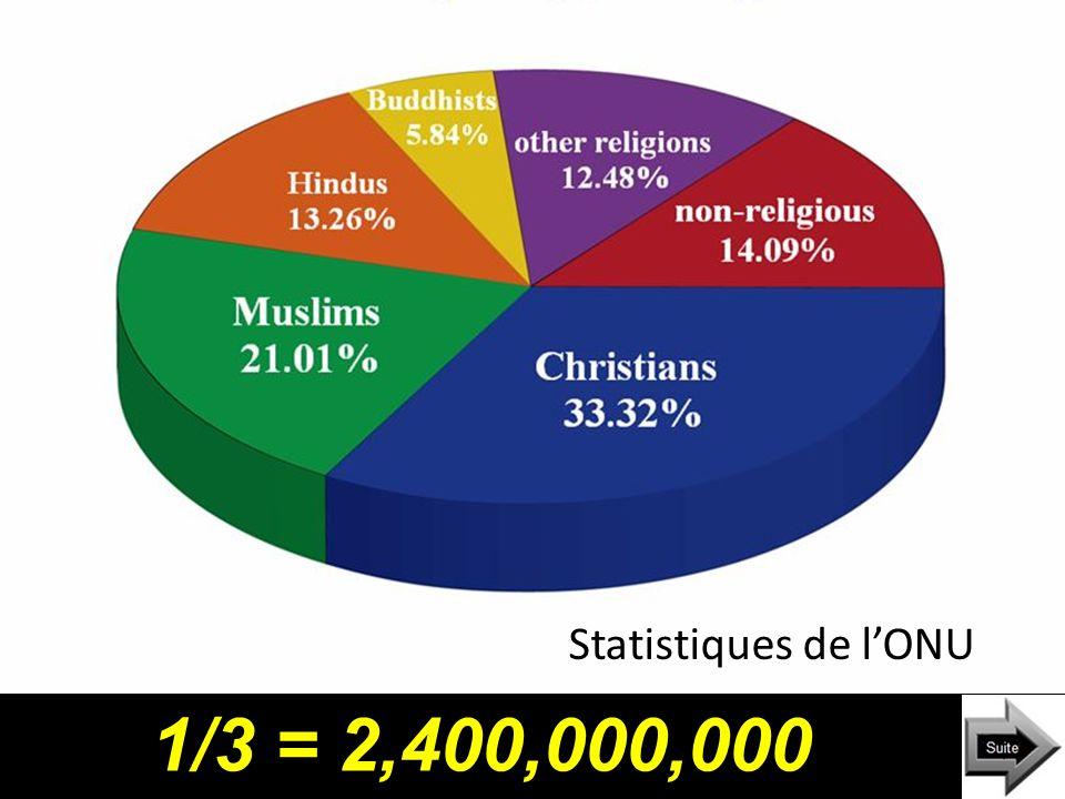 Il y a plus que 7 milliard dhabitants sur notre planète. 1/3 = 2,400,000,000 Statistiques de lONU