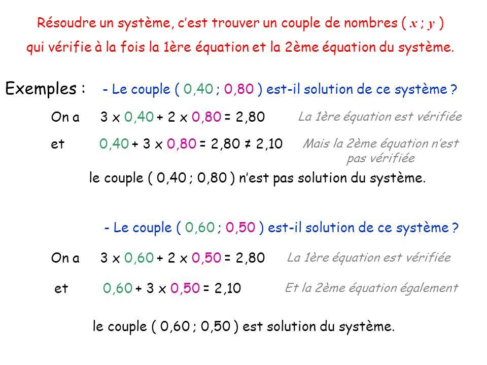 Résoudre un système, cest trouver un couple de nombres ( x ; y ) qui vérifie à la fois la 1ère équation et la 2ème équation du système. Exemples : - L