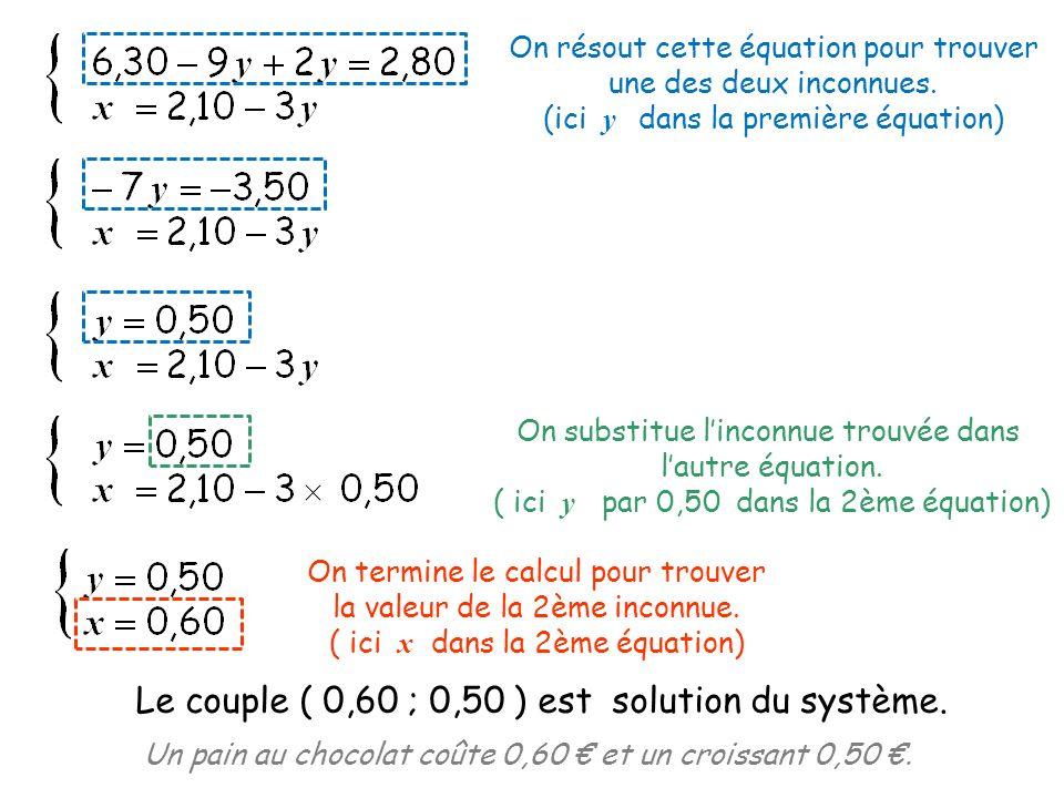 On résout cette équation pour trouver une des deux inconnues. (ici y dans la première équation) On substitue linconnue trouvée dans lautre équation. (