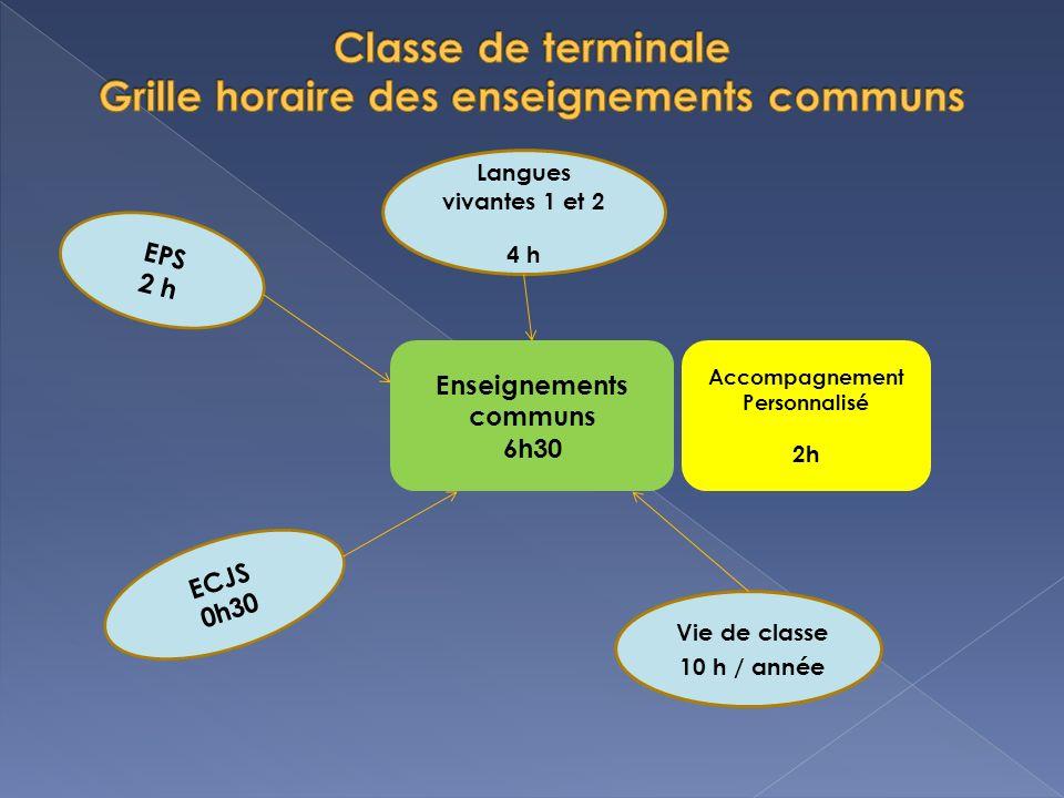 Enseignements communs 6h30 Accompagnement Personnalisé 2h EPS 2 h Langues vivantes 1 et 2 4 h ECJS 0h30 Vie de classe 10 h / année