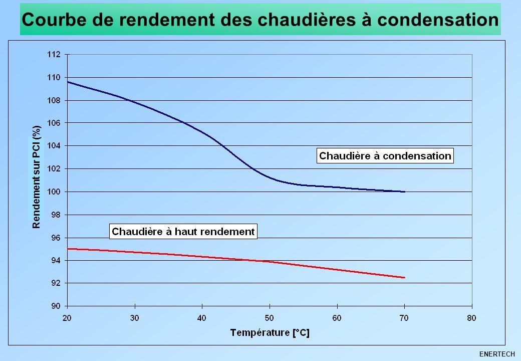 ENERTECH Rendement sur PCI (%) Courbe de rendement des chaudières à condensation