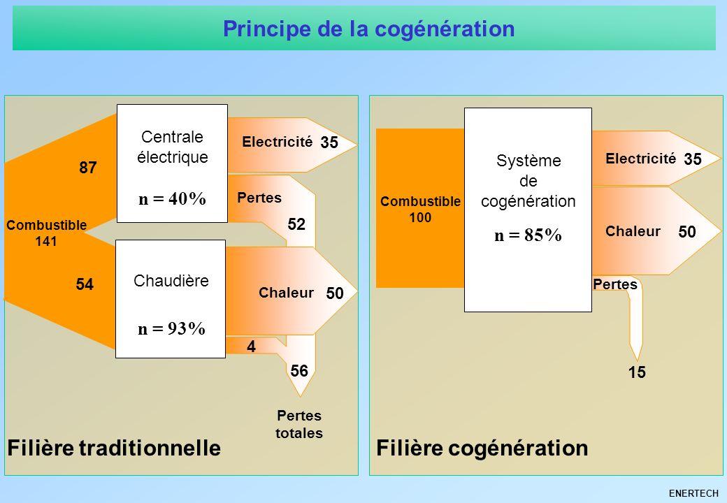 ENERTECH Combustible 141 Electricité Chaleur Pertes 35 50 52 4 56 Pertes totales 87 54 Centrale électrique n = 40% Chaudière n = 93% Filière tradition