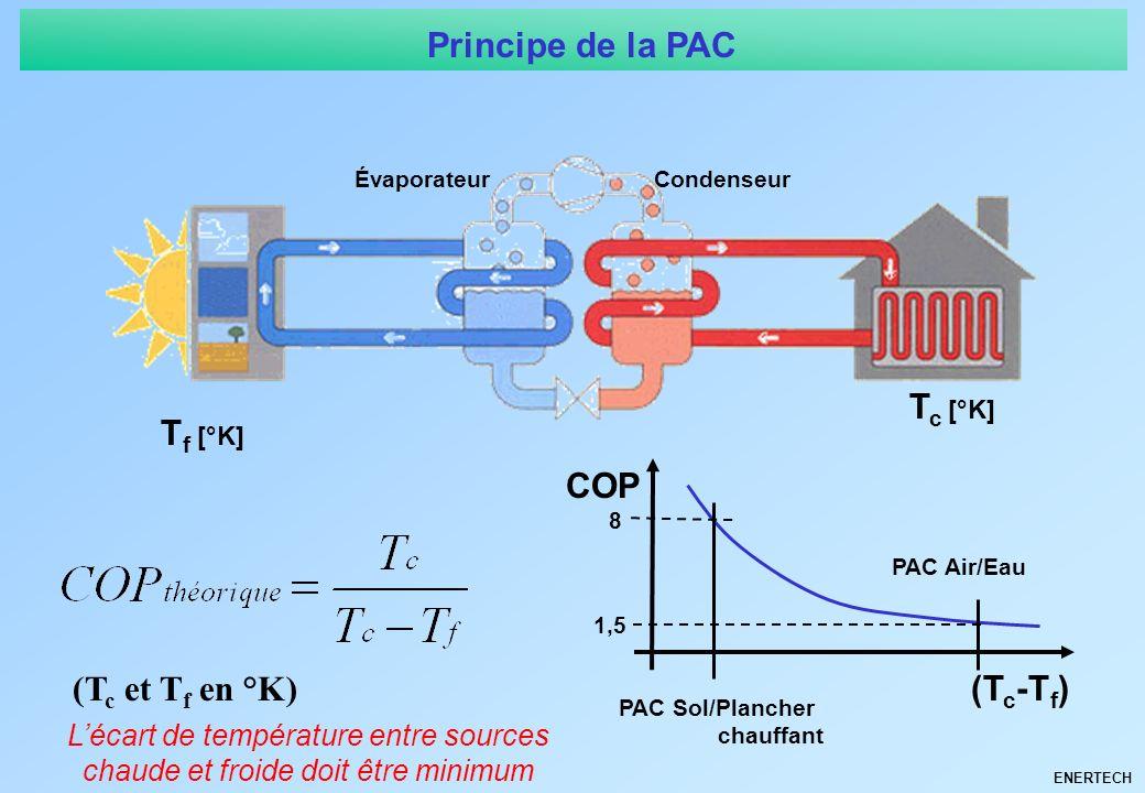 ENERTECH Principe de la PAC ÉvaporateurCondenseur COP T c [°K] (T c -T f ) 8 1,5 PAC Sol/Plancher chauffant PAC Air/Eau T f [°K] Lécart de température