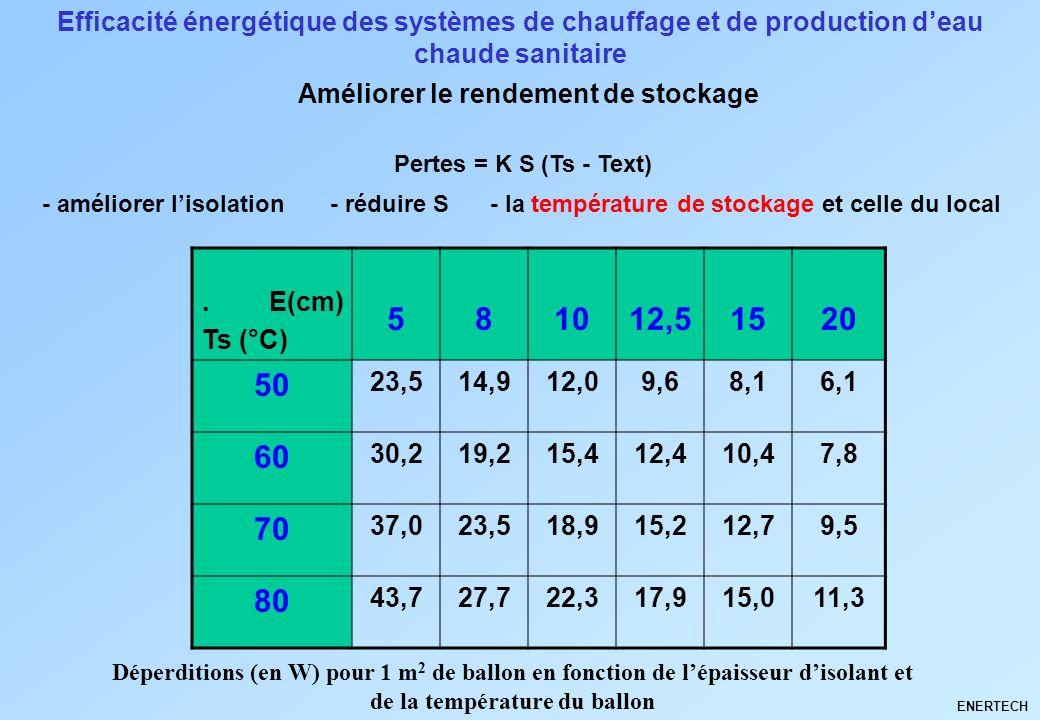 Efficacité énergétique des systèmes de chauffage et de production deau chaude sanitaire Améliorer le rendement de stockage ENERTECH Pertes = K S (Ts -