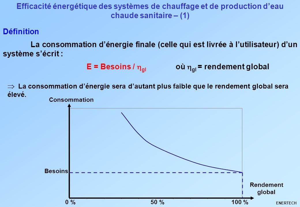 Efficacité énergétique des systèmes de chauffage et de production deau chaude sanitaire – (1) La consommation dénergie sera dautant plus faible que le