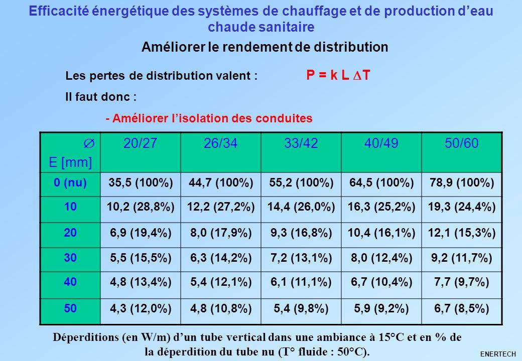 Efficacité énergétique des systèmes de chauffage et de production deau chaude sanitaire Les pertes de distribution valent : P = k L T Il faut donc : E