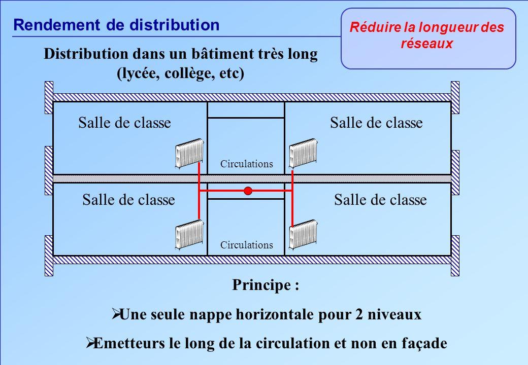 Rendement de distribution Réduire la longueur des réseaux Principe : Une seule nappe horizontale pour 2 niveaux Emetteurs le long de la circulation et