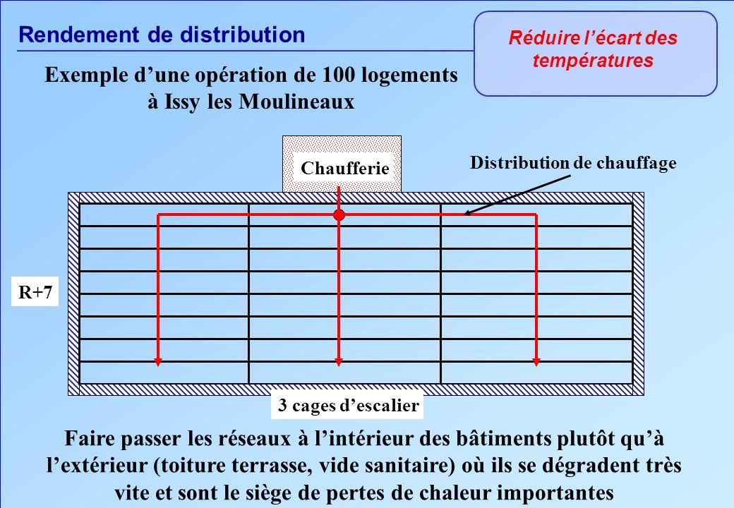 Rendement de distribution Réduire lécart des températures Faire passer les réseaux à lintérieur des bâtiments plutôt quà lextérieur (toiture terrasse,