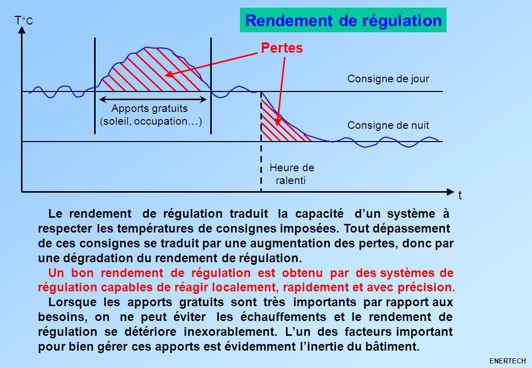 ENERTECH Le rendement de régulation traduit la capacité dun système à respecter les températures de consignes imposées. Tout dépassement de ces consig