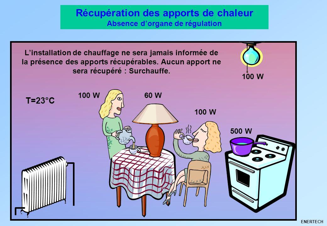 ENERTECH Récupération des apports de chaleur Absence dorgane de régulation T=23°C 100 W Linstallation de chauffage ne sera jamais informée de la prése