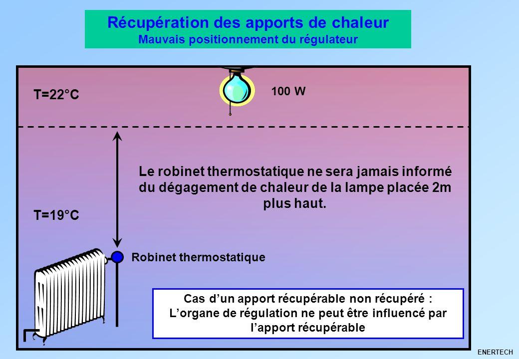ENERTECH Récupération des apports de chaleur Mauvais positionnement du régulateur T=22°C T=19°C 100 W Robinet thermostatique Le robinet thermostatique