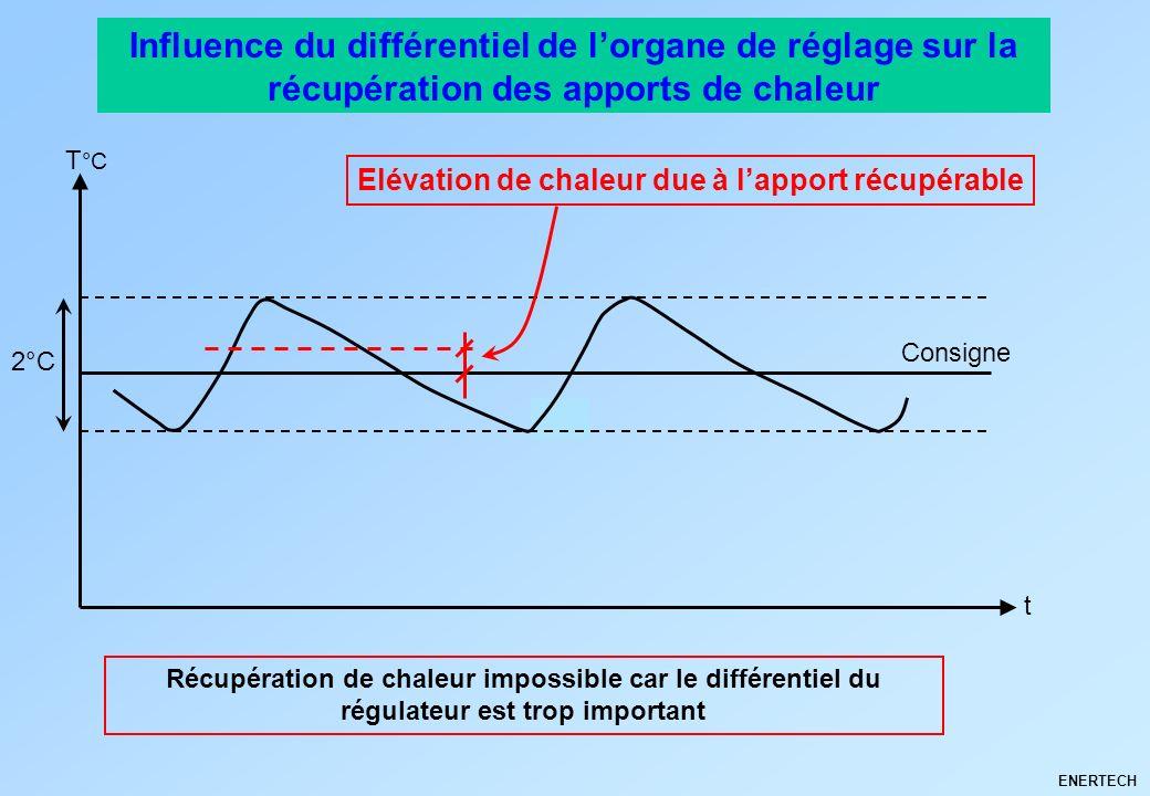 ENERTECH Influence du différentiel de lorgane de réglage sur la récupération des apports de chaleur Récupération de chaleur impossible car le différen