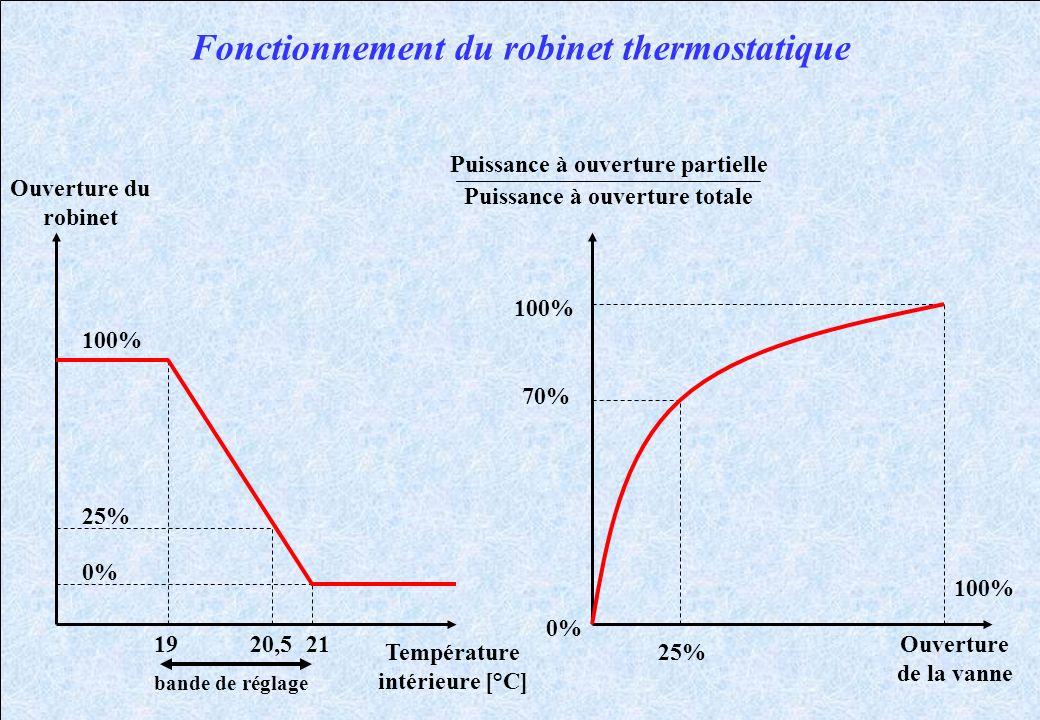 Fonctionnement du robinet thermostatique Ouverture du robinet Température intérieure [°C] Ouverture de la vanne Puissance à ouverture partielle Puissa