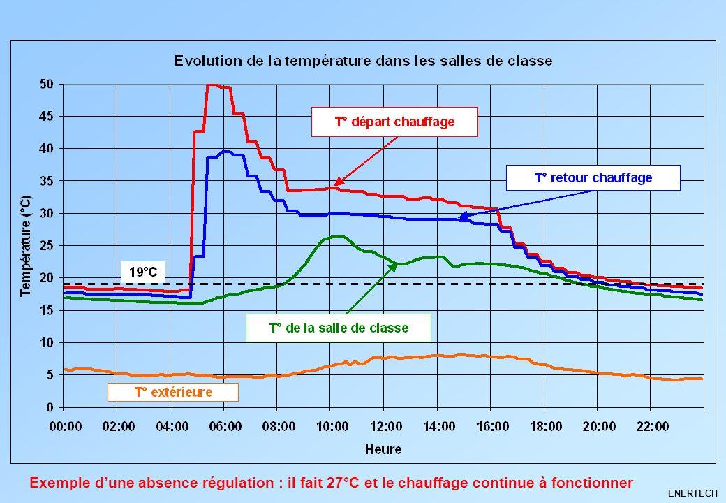 ENERTECH Exemple dune absence régulation : il fait 27°C et le chauffage continue à fonctionner