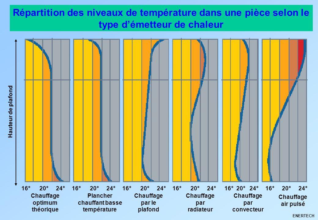 ENERTECH Hauteur de plafond Répartition des niveaux de température dans une pièce selon le type démetteur de chaleur Chauffage optimum théorique Planc