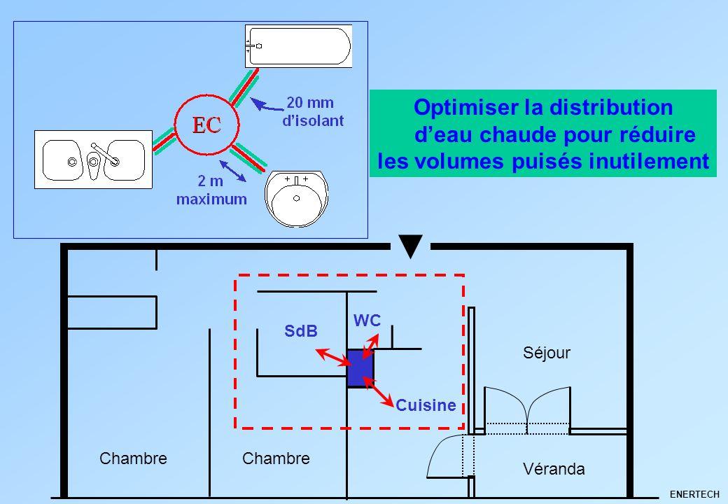 ENERTECH Optimiser la distribution deau chaude pour réduire les volumes puisés inutilement Chambre Cuisine SdB WC Séjour Véranda
