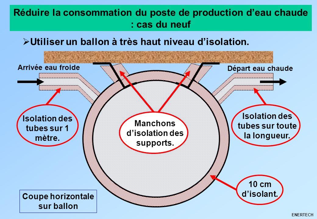 ENERTECH Réduire la consommation du poste de production deau chaude : cas du neuf Utiliser un ballon à très haut niveau disolation. Coupe horizontale