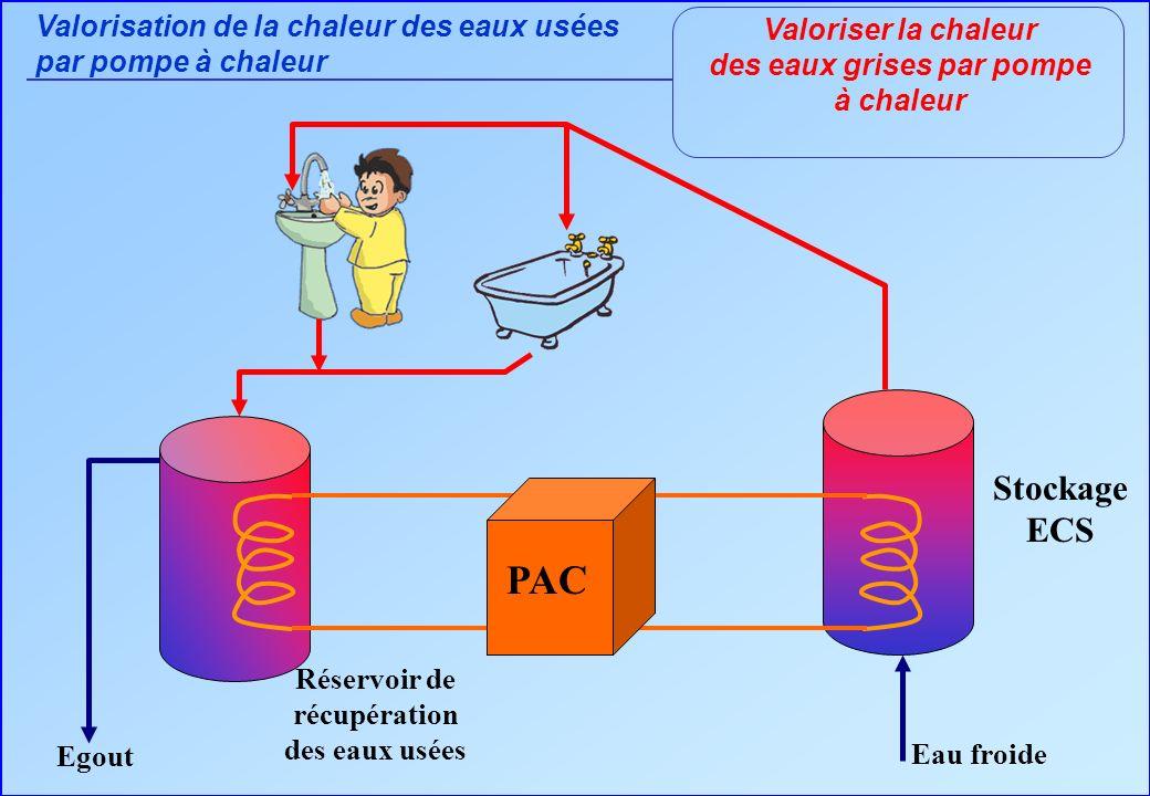 Valoriser la chaleur des eaux grises par pompe à chaleur Stockage ECS Réservoir de récupération des eaux usées Egout PAC Eau froide Valorisation de la