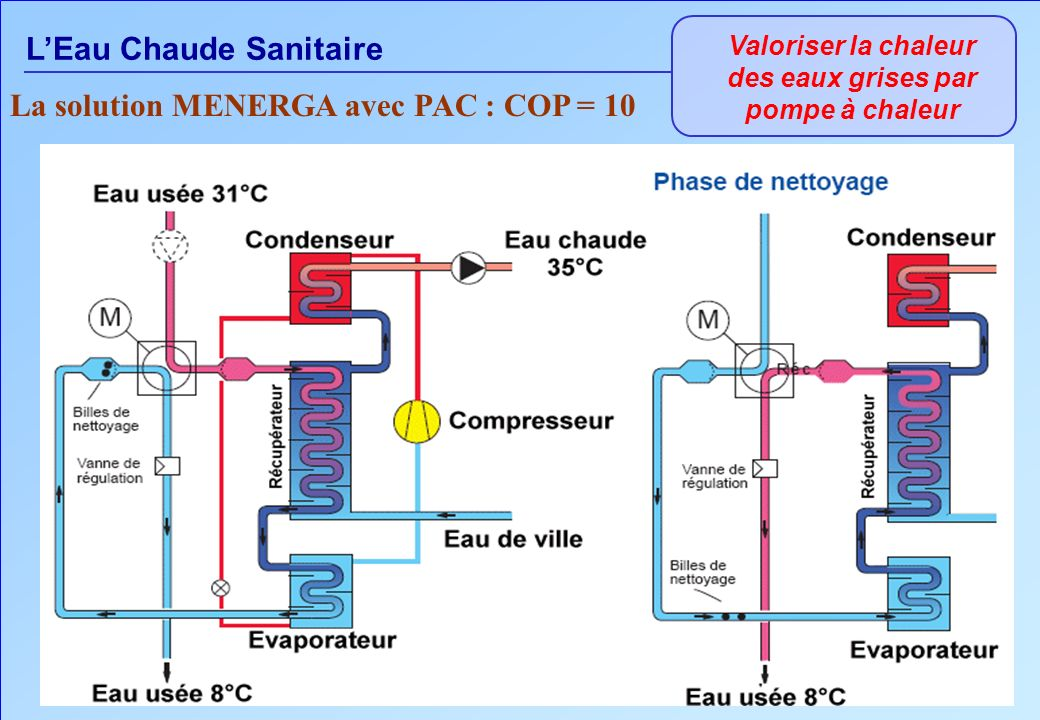 LEau Chaude Sanitaire Valoriser la chaleur des eaux grises par pompe à chaleur La solution MENERGA avec PAC : COP = 10