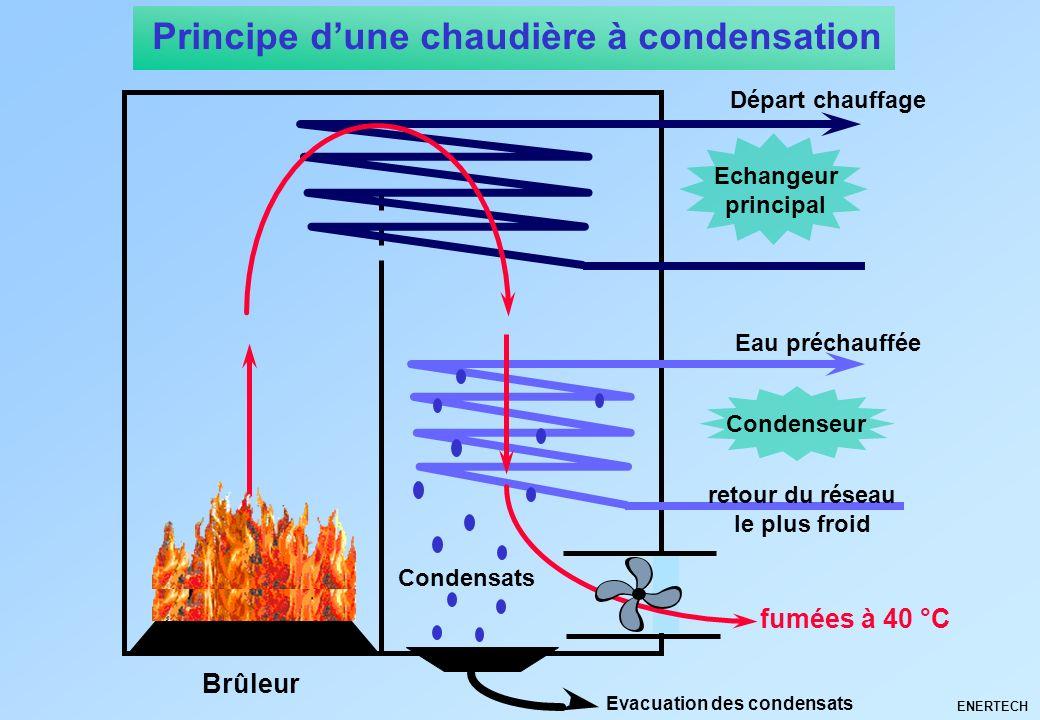 ENERTECH Brûleur Echangeur principal Départ chauffage Condenseur Eau préchauffée retour du réseau le plus froid fumées à 40 °C Condensats Evacuation d