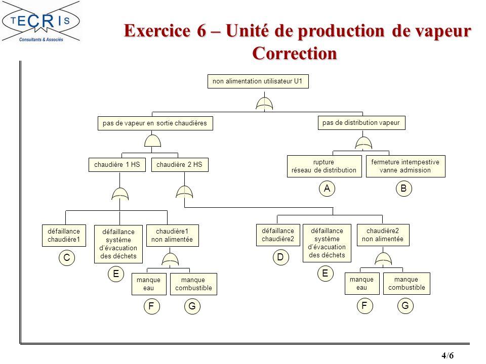 4/6 Exercice 6 – Unité de production de vapeur Correction Exercice 6 – Unité de production de vapeur Correction non alimentation utilisateur U1 pas de