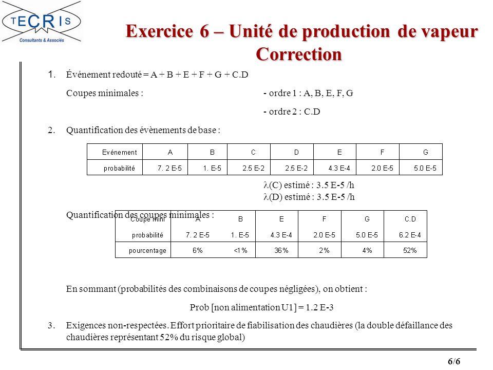 6/6 Exercice 6 – Unité de production de vapeur Correction Exercice 6 – Unité de production de vapeur Correction 1. Événement redouté = A + B + E + F +